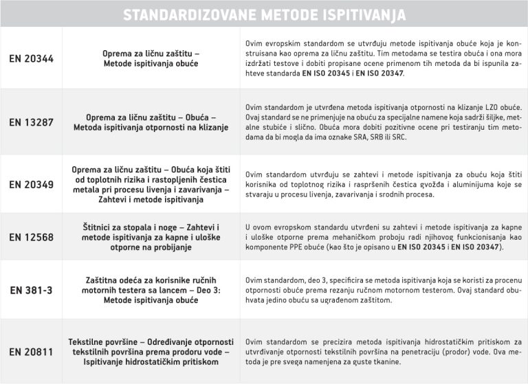 3EN-standardi-obuca-standardizovane-metode-ispitivanja