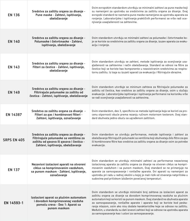 5EN-standardi-disajni-organi