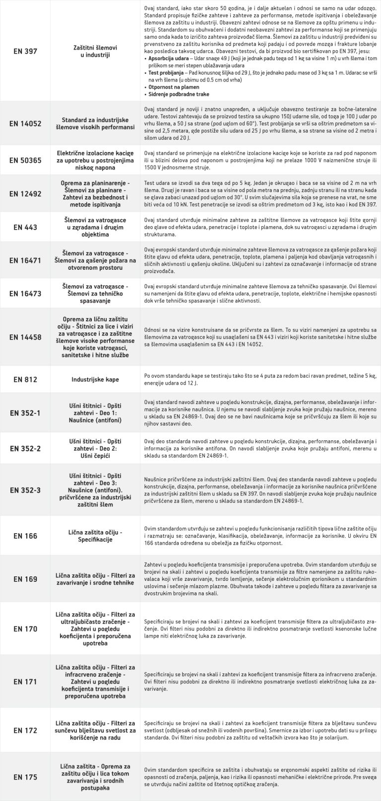 6EN-standardi-zastita-glave-lica-i-sluha